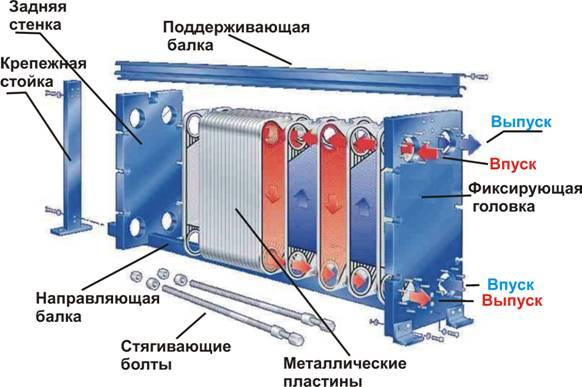 Пластиночный теплообменник Кожухотрубный конденсатор Alfa Laval CXPM 143-S 2P CE Ноябрьск